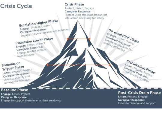 The Crisis Cycle explains the emotional and physical phases people go through before reaching fight or flight mode. The cycle is used in training for restraint and seclusion of students.