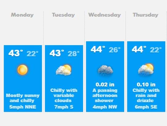 Weather forecast beginning Feb. 19.