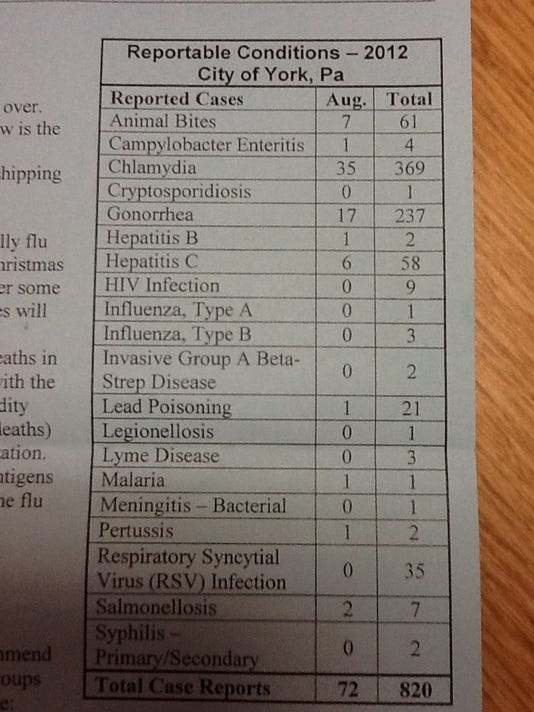 Here's that chart included in a recent city mailing. Too much information? I guess not.
