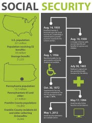 An infographic showing the history of social security, as well as national and local statistics.