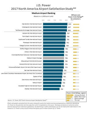 Here's a look at the customer satisfaction rating of the nation's medium size airports as determined by J.D. Power.