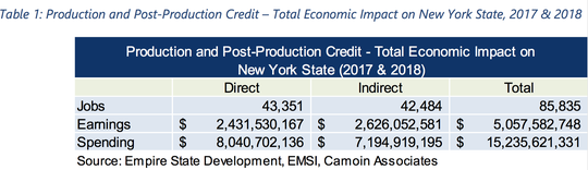 A state-funded report from Camion Associates shows how much New York's film-tax credits produced over the past two years