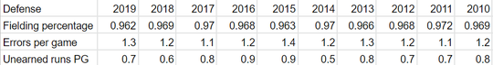FSU baseball fielding comparison