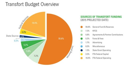 This pie chart shows where Transfort funding comes from, as of 2015 projections.