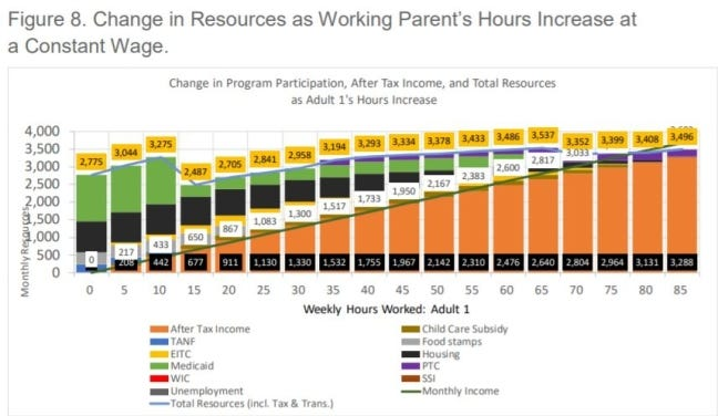 One of the graphics from the new Oklahoma Policy Institute report, titled 'Plateaus and Cliff Effects in Oklahoma.' The graphic shows that a single parent qualifying for several public assistance programs would have more total financial resources when working just 10 hours a week versus 35 hours a week.