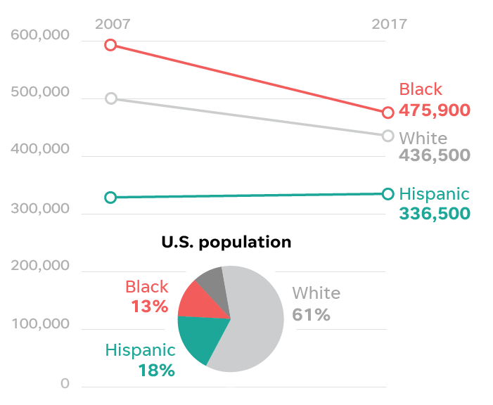 Racism statistics by race
