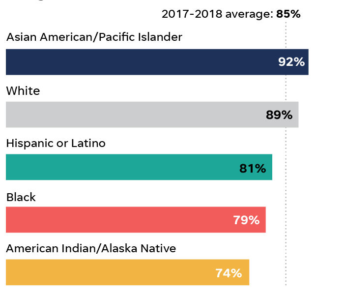 Statistics race racism by 26 Charts