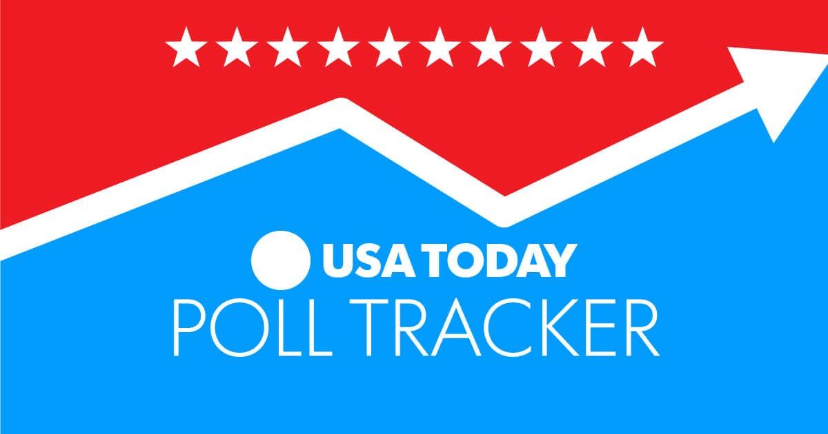 2016 poll tracker usa today. Black Bedroom Furniture Sets. Home Design Ideas