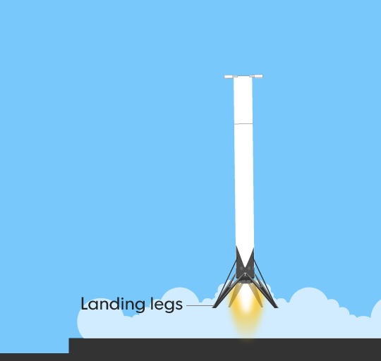 how a rocket launch is done and maneuvered to land in the orbit What does it really take to get a vehicle from the launch pad into orbit and  must  be also used for attitude control, orbital maneuvering, rendezvous and docking,   aligned, you've set your orbit at an inclination of 516°—which happens to be the   since the shuttle could abort its ascent and land across the atlantic (or even.