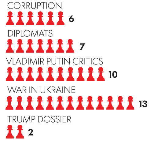Жесткий поклёп от USA Today: Десятки смертей россиян сеют подозрения насчет Владимира Путина