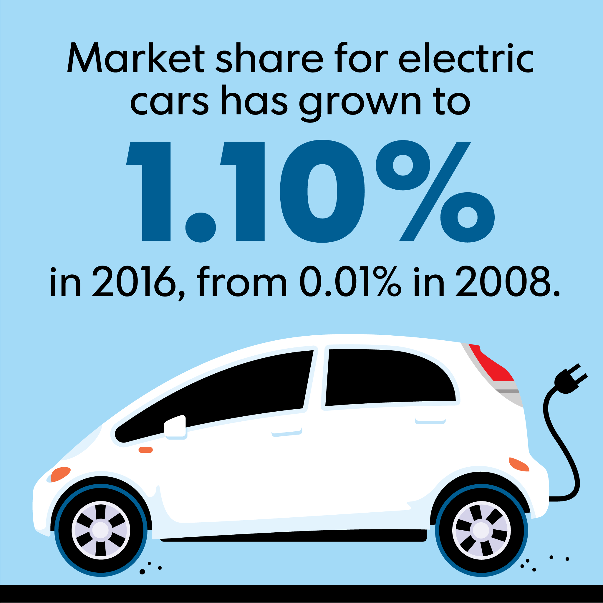 According To Information From The International Energy Agency Iea Published In Usa Today Market Share For Electric Cars