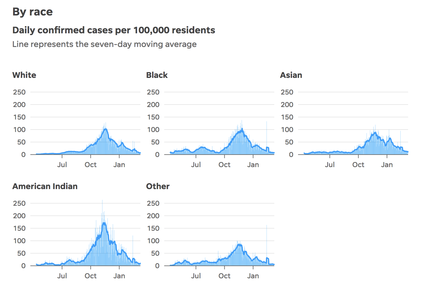 A series of charts showing cases by racial groups.