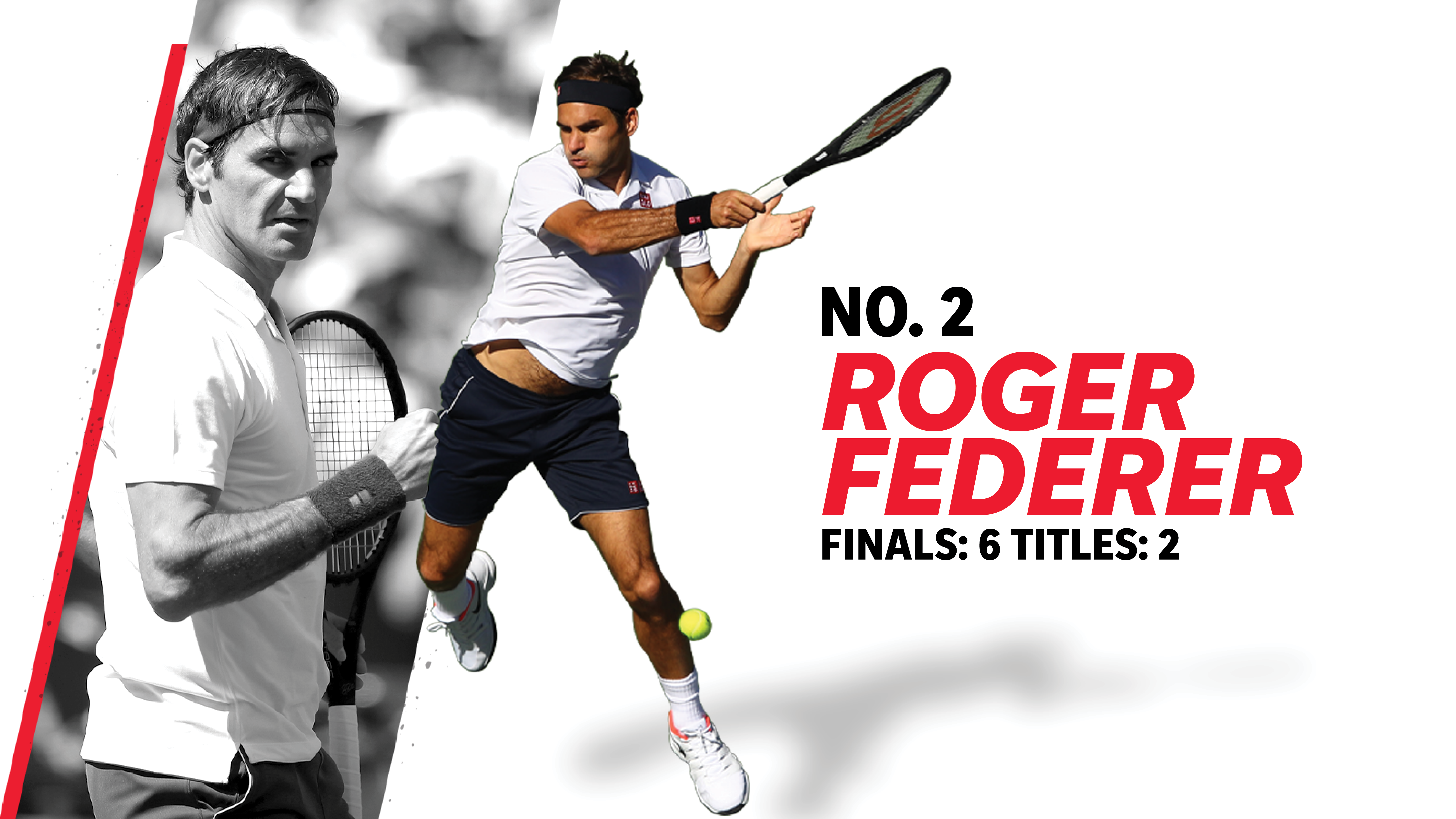 2. Roger Federer (finals: 6, titles: 2)