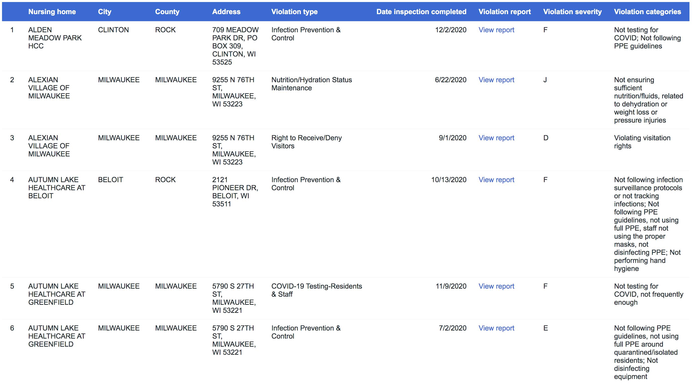 Screenshot of searchable database