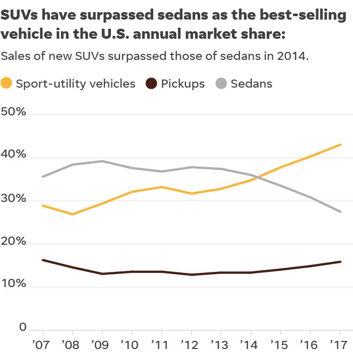 Death on foot: America's love of SUVs is killing pedestrians