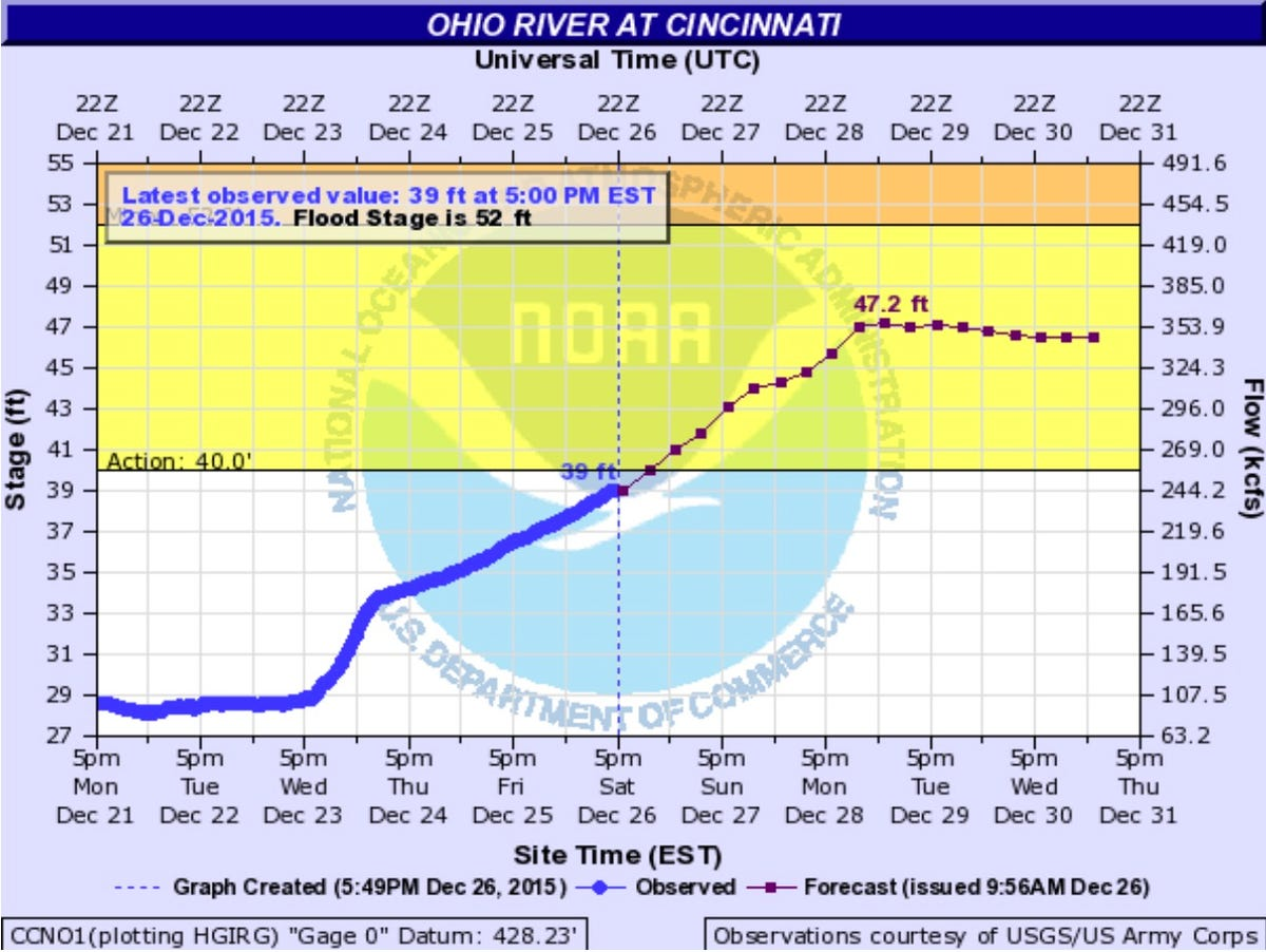 Forecast: Greater Cincinnati rivers approaching flood depth