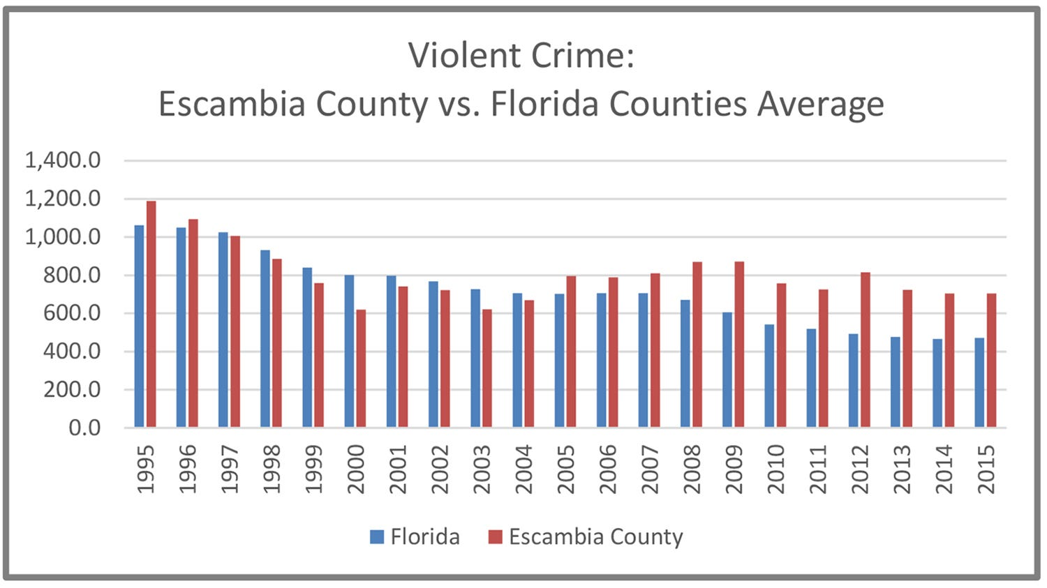 why is the crime rate higher Only cities and towns above the median population of 9,549 were included, as lower population areas can skew rates higher only municipalities that provided data to the fbi were included for example, there was no data for atlantic city in some locations, seasonal influxes can affect crime rates.