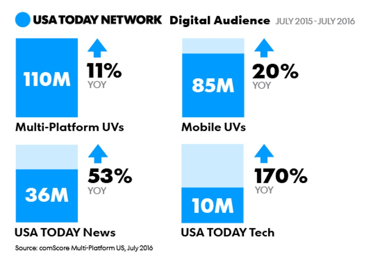 USA TODAY NETWORK serves the 4th largest digital audience