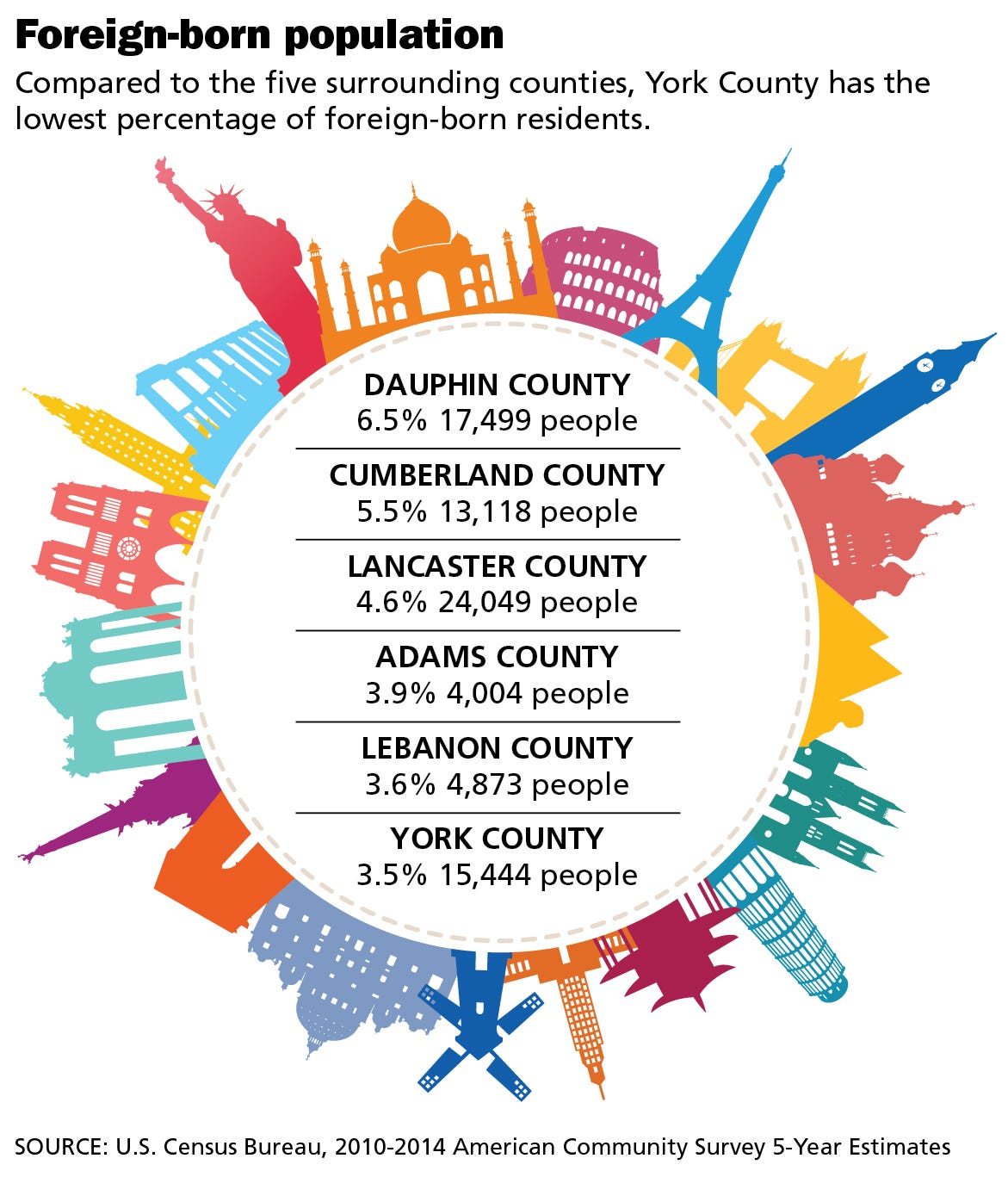 Figuring York County How Many Foreignborn People Live In York County - Counties in us by population