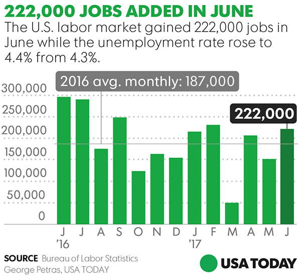 Hiring rebound: Robust 222,000 jobs added in June