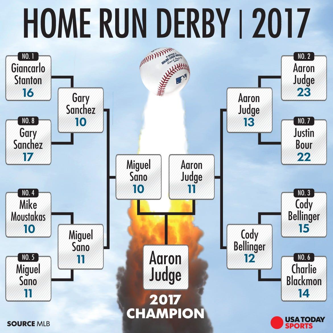 ff22d8543 Aaron Judge wins 2017 Home Run Derby