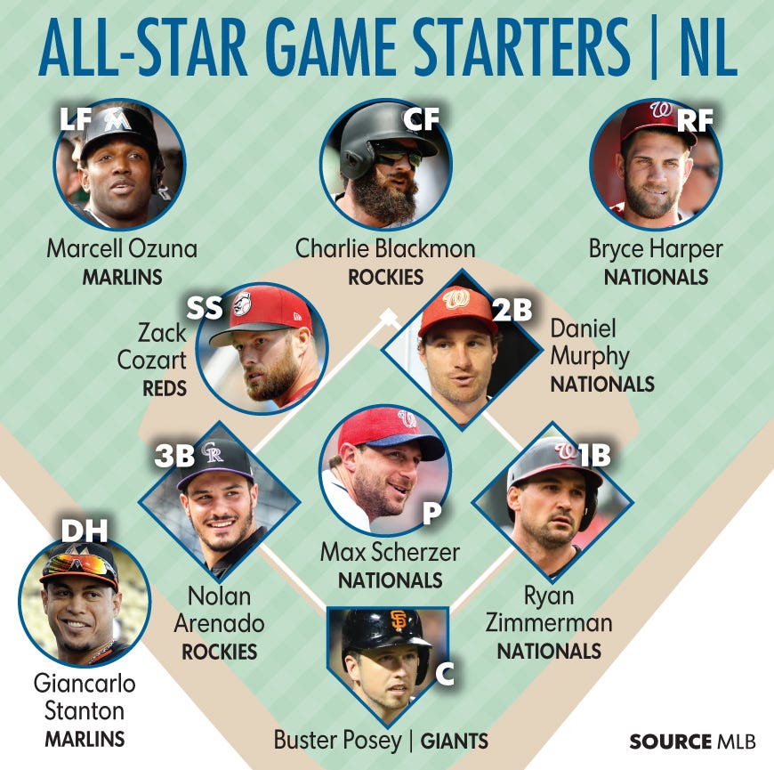2018 All Star Rosters | MLB.com