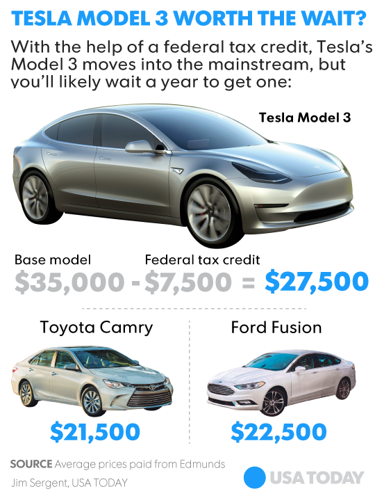 Tesla Model Should You Buy Elon Musk S First Mass Market