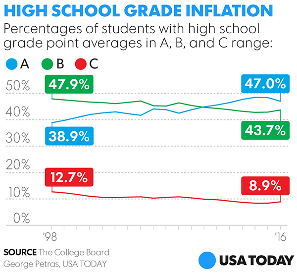 Study Shows Kids Test Scores Drop When >> A S Are On The Rise In Report Cards But Sat Scores Struggle