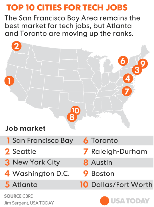 Top Cities For Tech Jobs Now Include Atlanta And Toronto