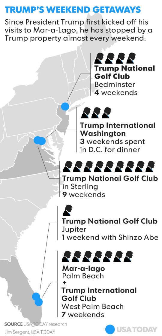 Donald Trump visits his properties while in office