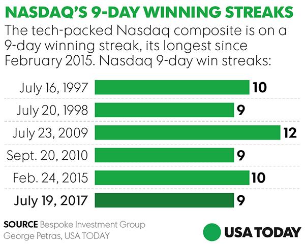 Nasdaq win streak hits 9 and investors wonder: Can it last?
