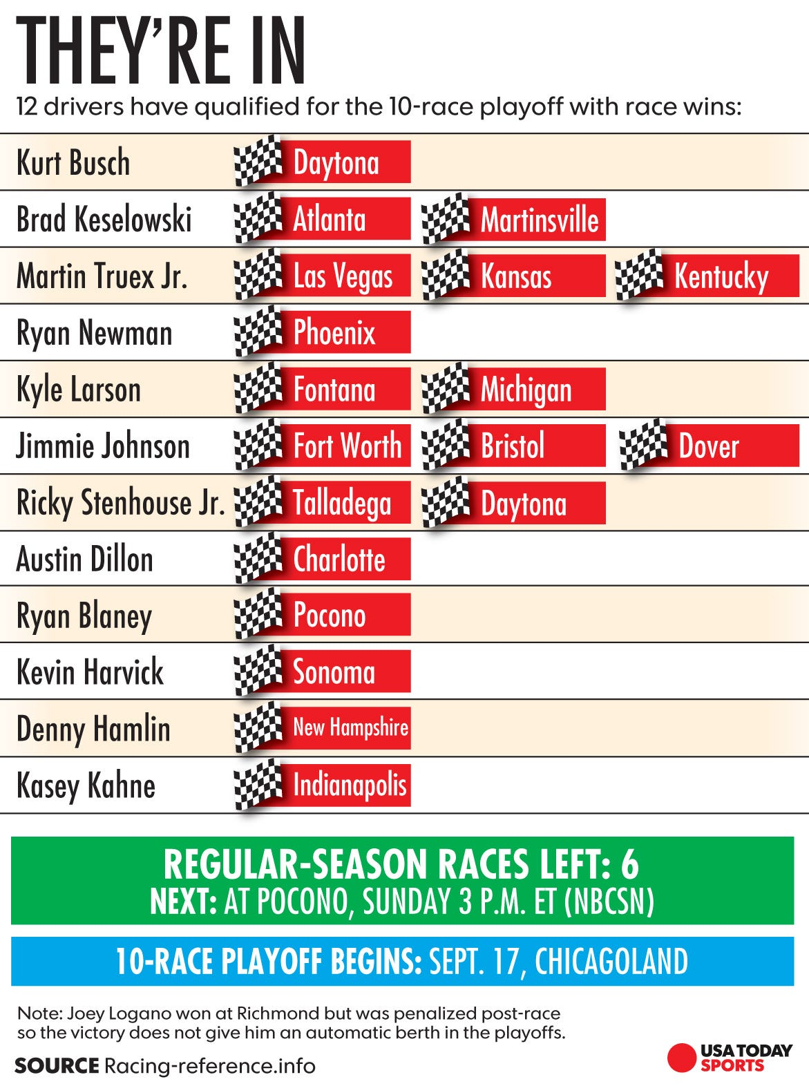 playoff hopefuls take hit the brickyard 400 shook up the points race in a major way as kahne became the 12th driver to clinch a spot in the playoffs with a