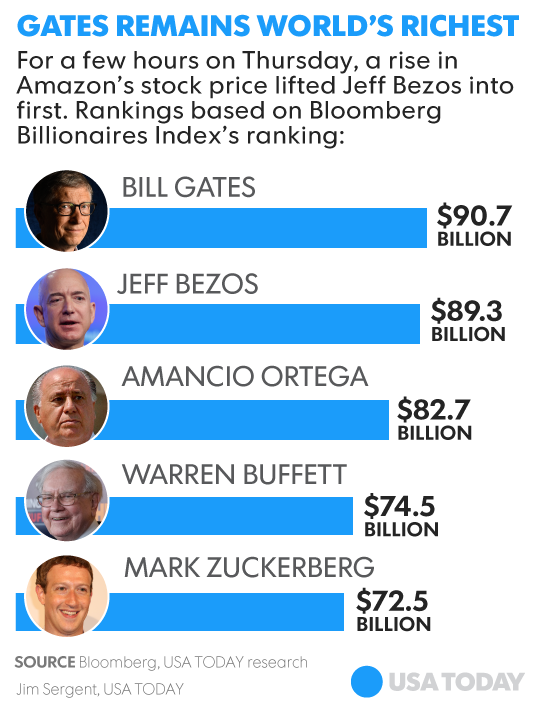 Amazon S Jeff Bezos Was The World S Richest Man For A While