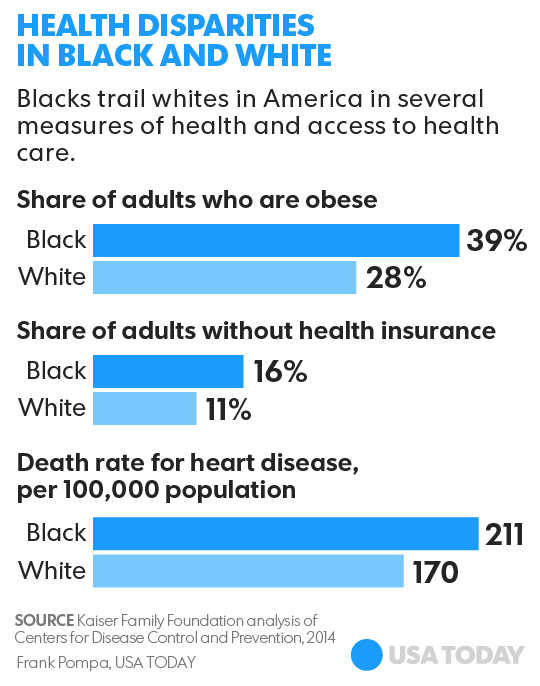 Churches, community groups step up to address black health disparities
