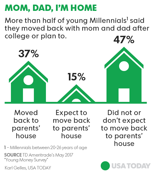 millennials move back in with parents to save for a house