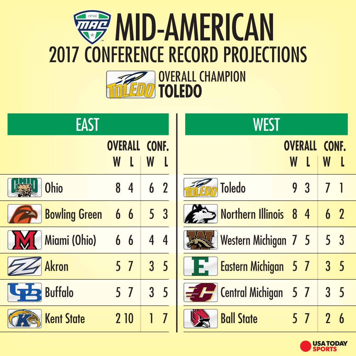 projected college football rankings Add update: ncaa football 10 top 25 rankings to your tweet tags: ncaa football 10, top 25  and espn and college football needs to realize that roll tide roll.