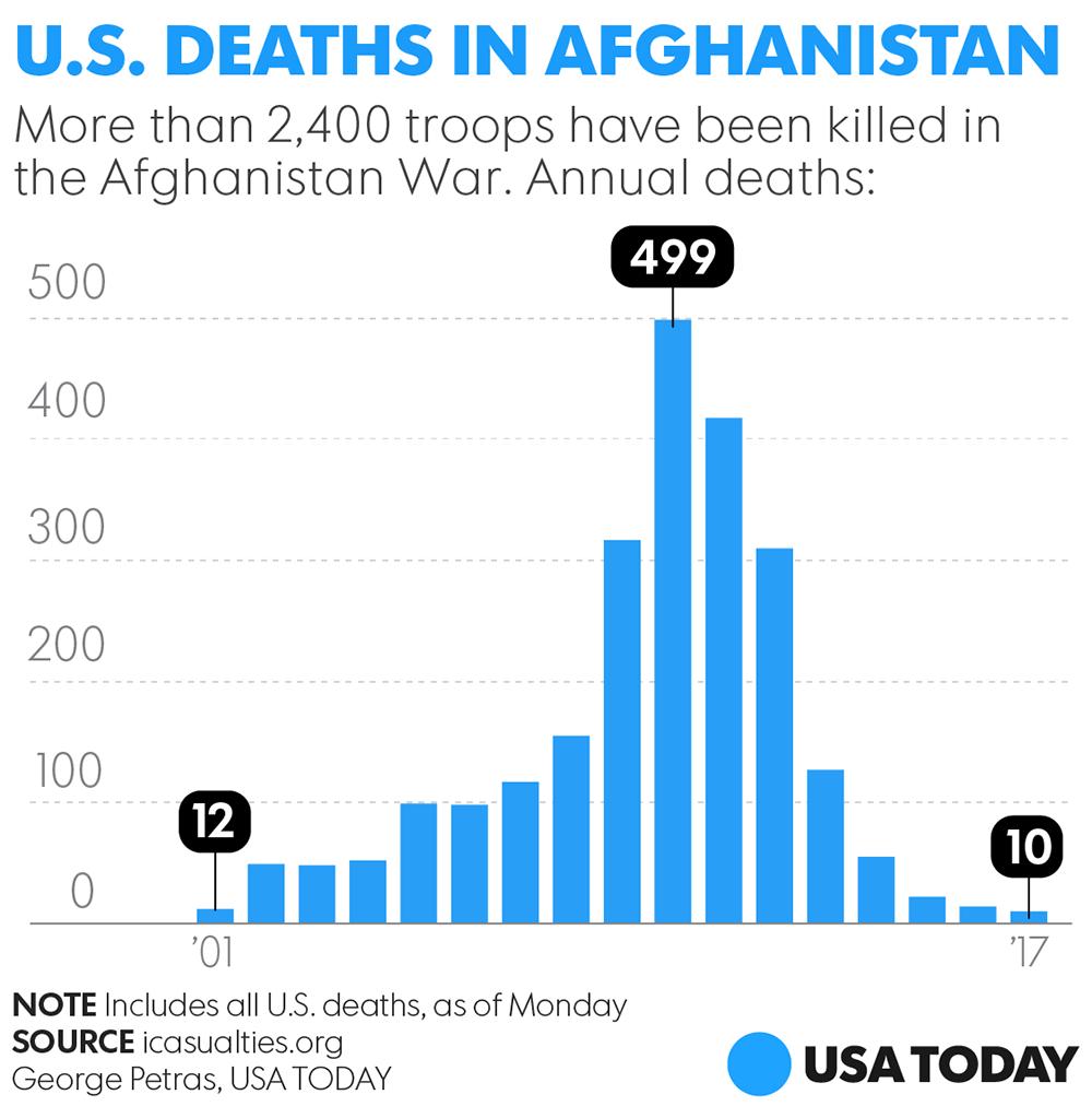 Erik Prince: 'Restructure' the Afghanistan War
