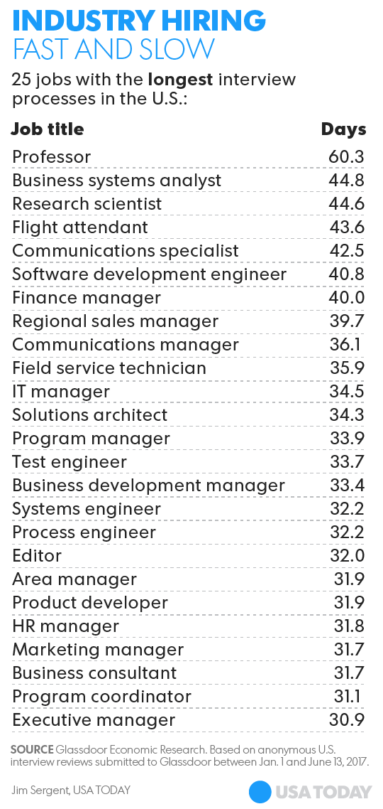 It's taking longer than ever to get hired, Glassdoor survey