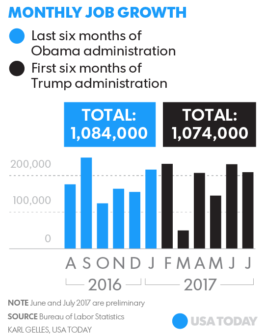 Trumps Economy Looks A Lot Like Obamas