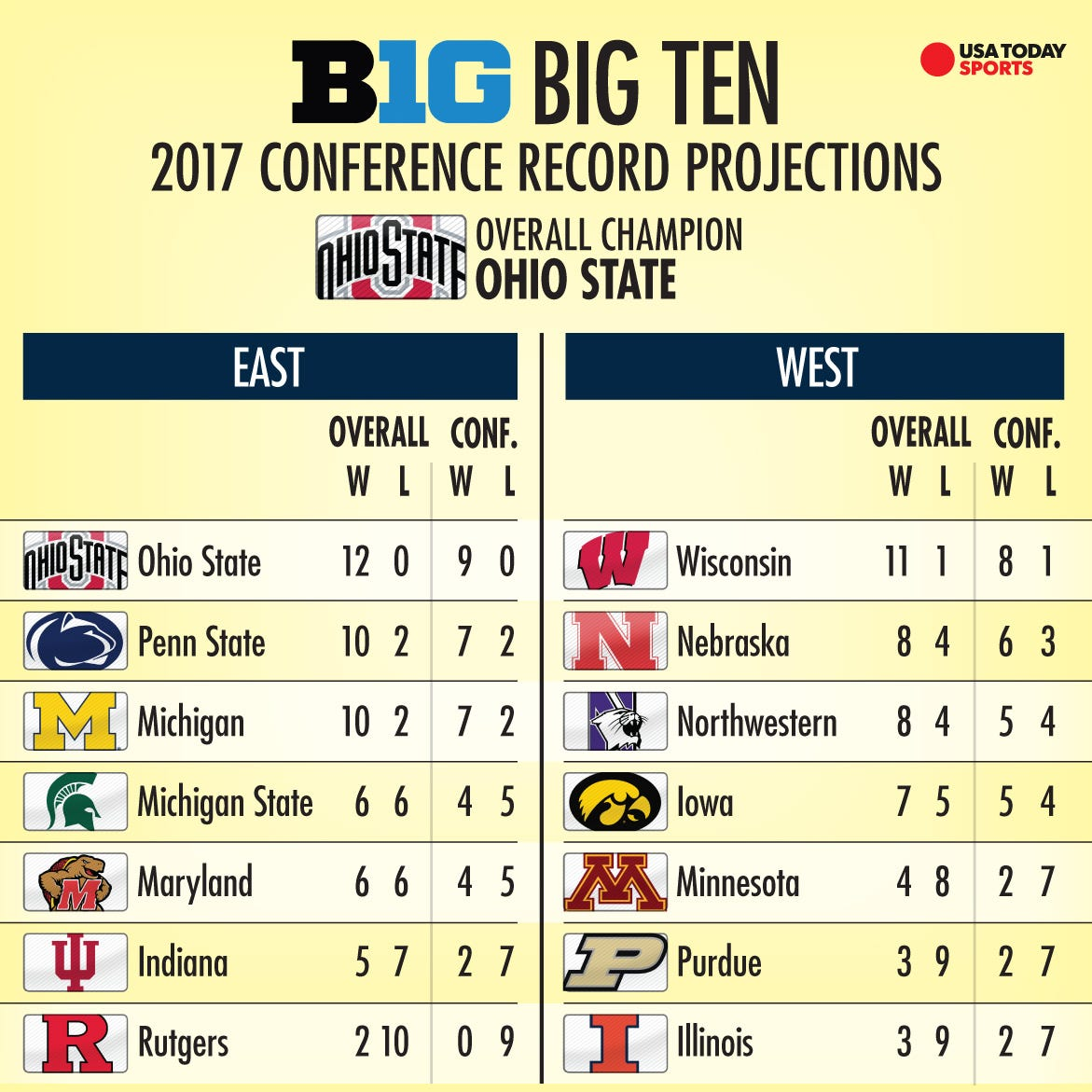 Big Ten Preview Ohio State Is Ahead Of A Talented Pack Of