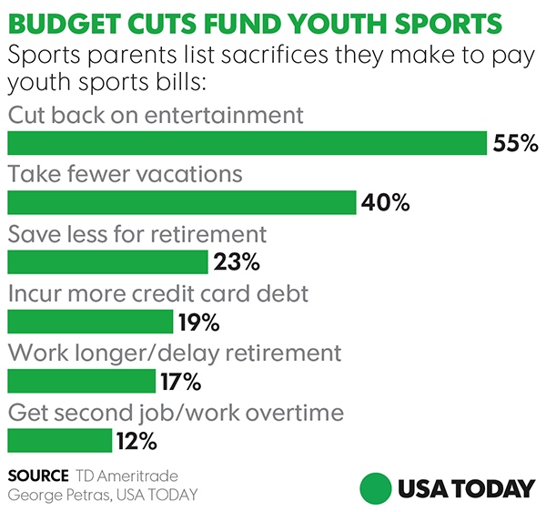 why families stretch their budgets for high priced youth sports