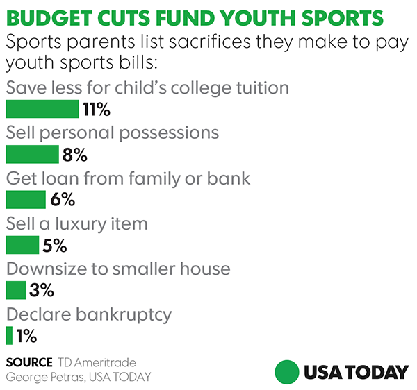 Why families stretch their budgets for high-priced youth sports