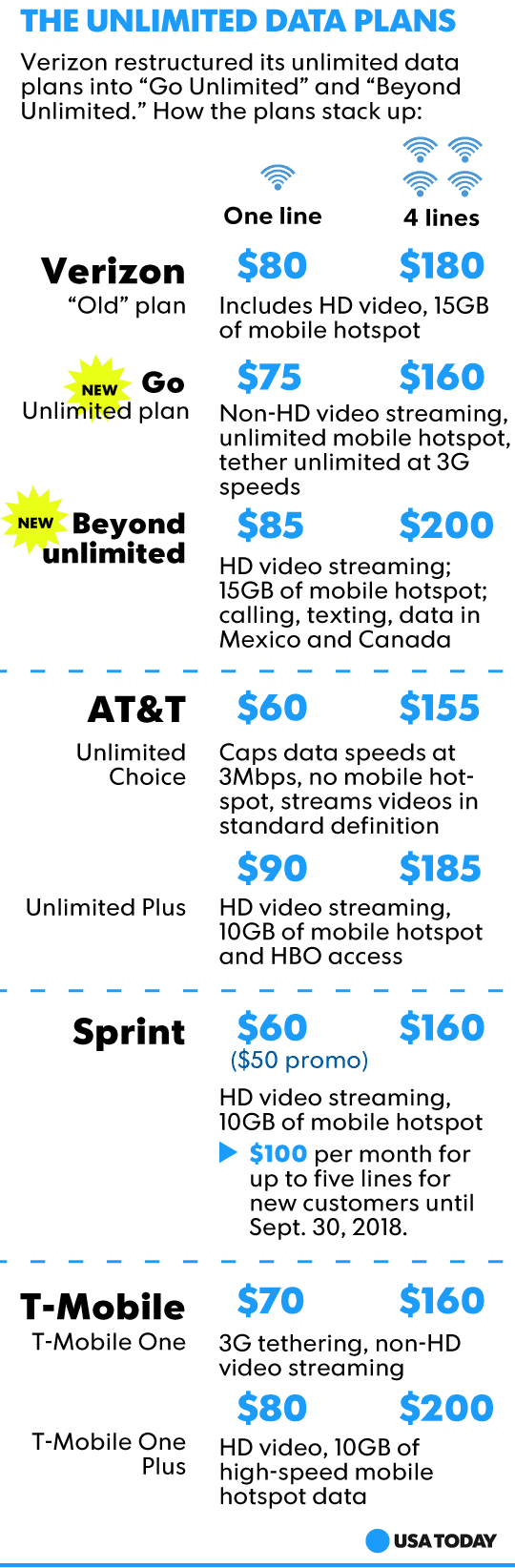 Verizon's cheaper 'unlimited' data plan means serious tradeoffs