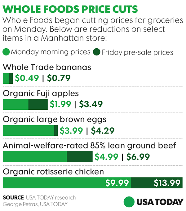 Whole Foods Organic Beef Price