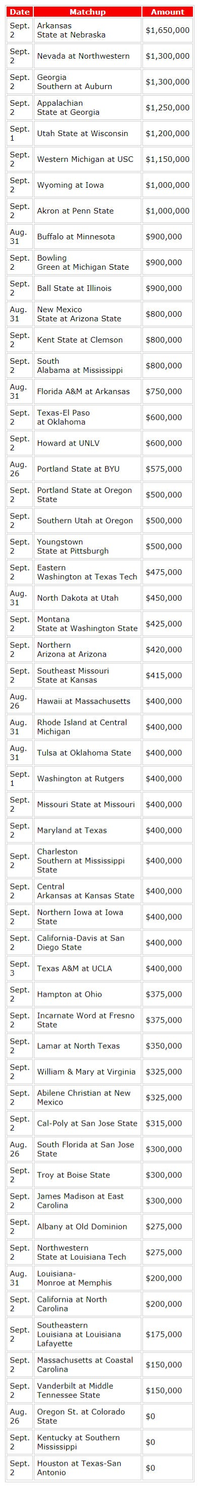 College football: Guarantee games worth $150 million for