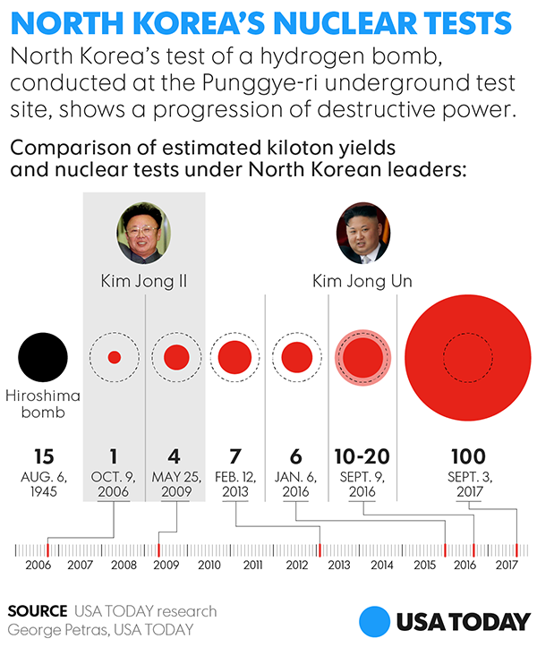 North Korea Latest News: North Korea Says It Successfully Tested A Hydrogen Bomb