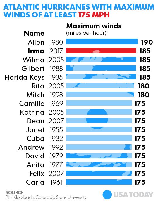 Hurricane Irma statistics