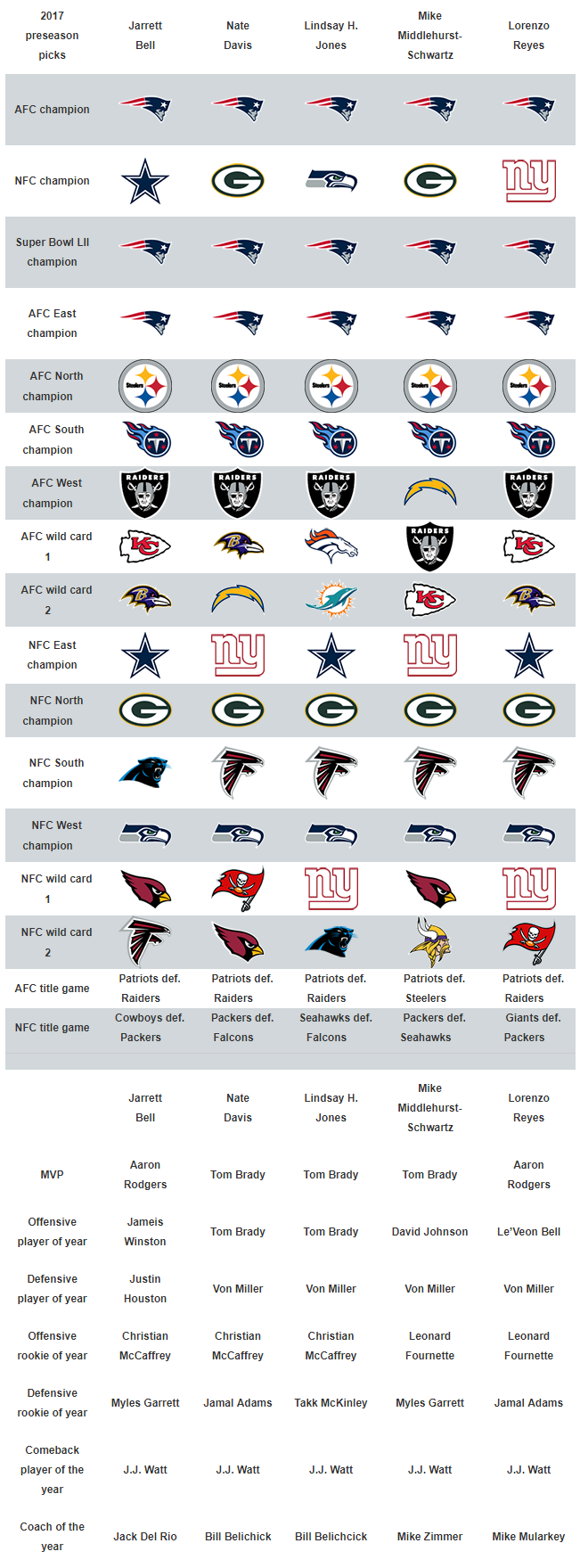 USA TODAY Sports' 2017 NFL predictions: Patriots will win Super Bowl