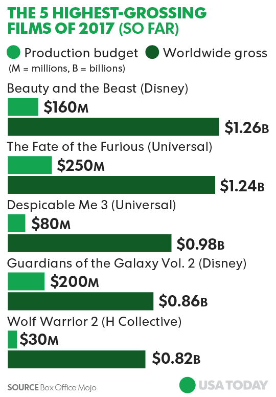 A Foolish Take: The highest-grossing movies of 2017 (so far)