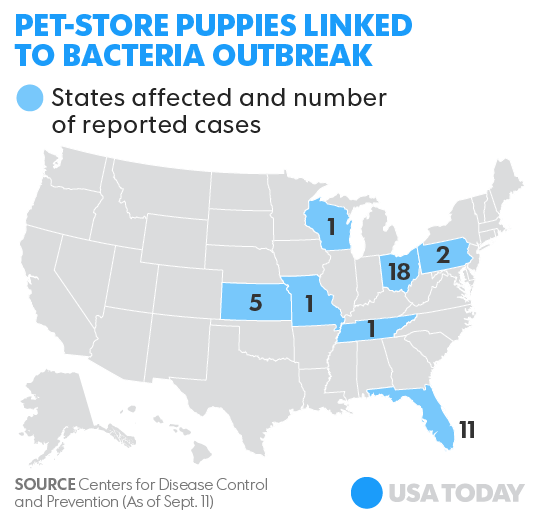 Petland responds to CDC outbreak advisory linked to pet